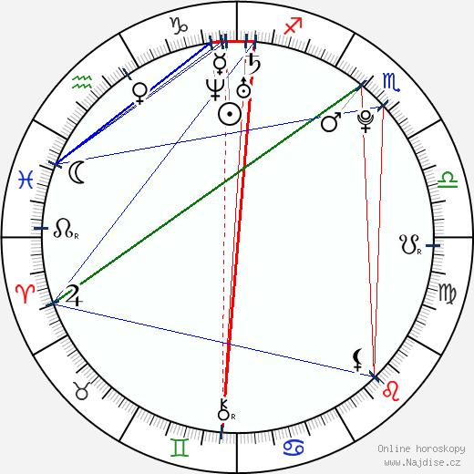 Kelsie S. wikipedie wiki 2017, 2018 horoskop