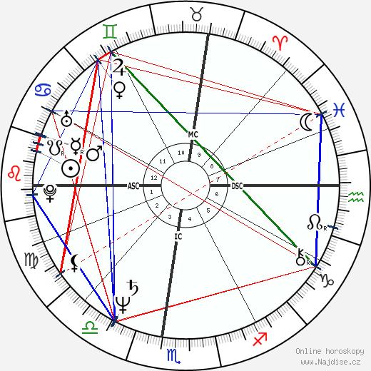 Ken Burns wikipedie wiki 2019, 2020 horoskop