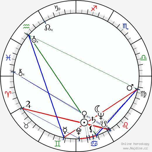 Ken Curtis wikipedie wiki 2018, 2019 horoskop