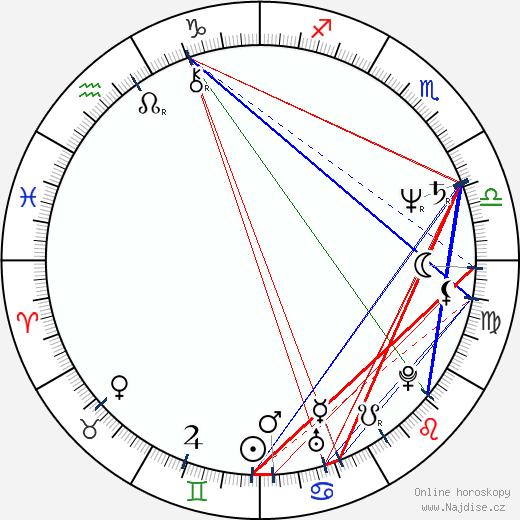 Ken Davitian wikipedie wiki 2018, 2019 horoskop