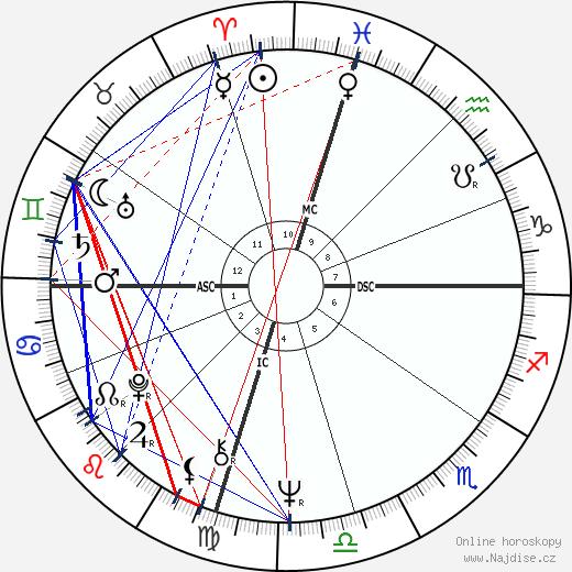 Ken Howard wikipedie wiki 2020, 2021 horoskop
