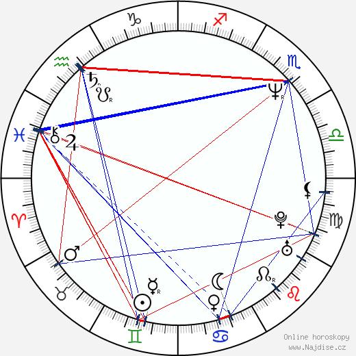 Ken Hudson Campbell wikipedie wiki 2018, 2019 horoskop
