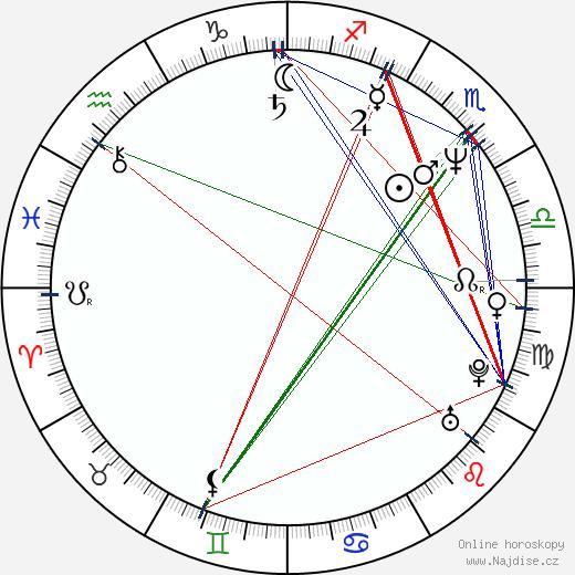 Ken Kirzinger wikipedie wiki 2020, 2021 horoskop