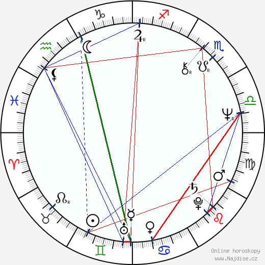 Ken Lerner wikipedie wiki 2019, 2020 horoskop