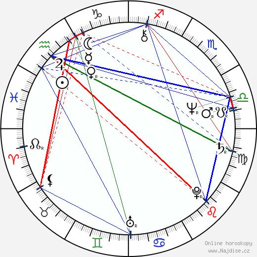 Ken Levine wikipedie wiki 2017, 2018 horoskop