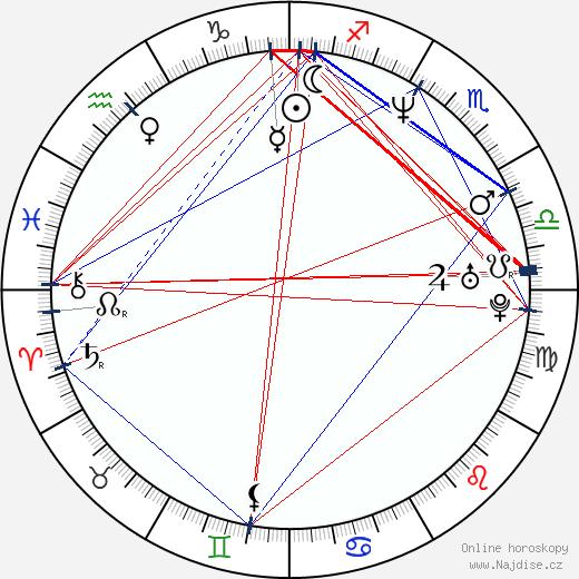 Ken Marino wikipedie wiki 2020, 2021 horoskop
