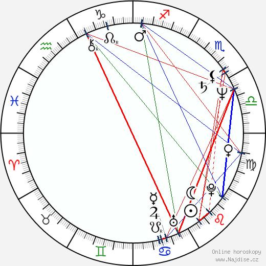 Ken Olin wikipedie wiki 2020, 2021 horoskop