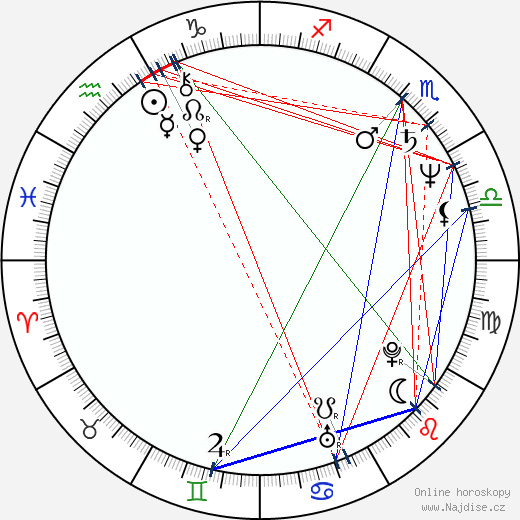 Ken Page wikipedie wiki 2018, 2019 horoskop