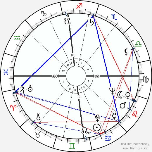 Ken Russell wikipedie wiki 2018, 2019 horoskop