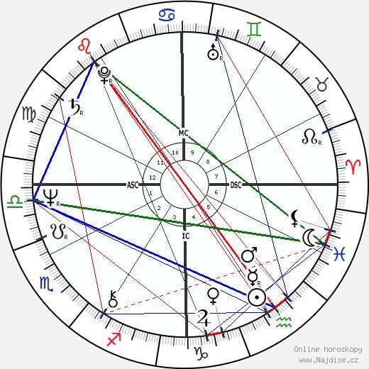 Ken Wilber wikipedie wiki 2020, 2021 horoskop