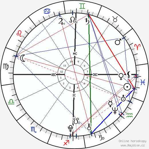 Kendra a Maliyah Herrin wikipedie wiki 2020, 2021 horoskop