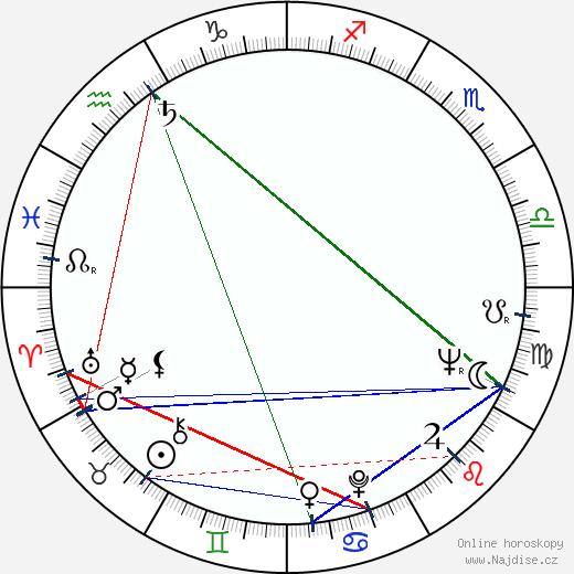 Kendži Sahara wikipedie wiki 2019, 2020 horoskop