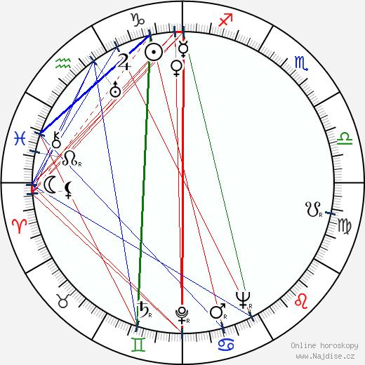 Kendžiró Uemura wikipedie wiki 2017, 2018 horoskop