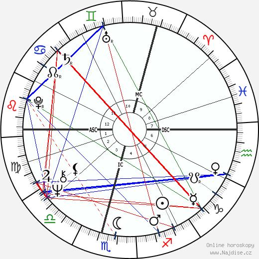 Kenneth Cranham wikipedie wiki 2019, 2020 horoskop