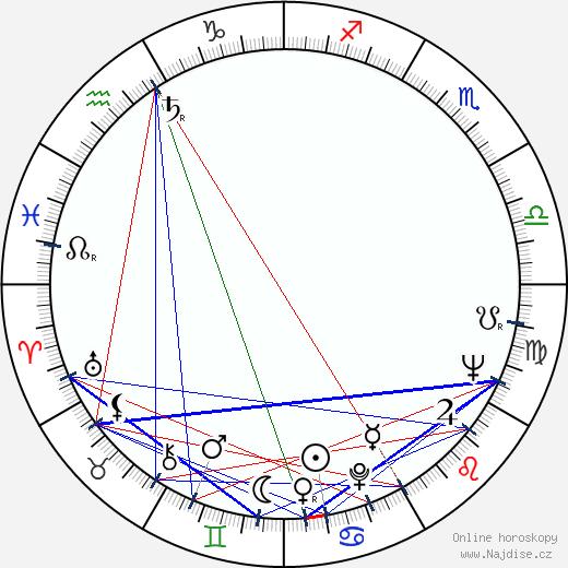 Kenneth McMillan wikipedie wiki 2017, 2018 horoskop