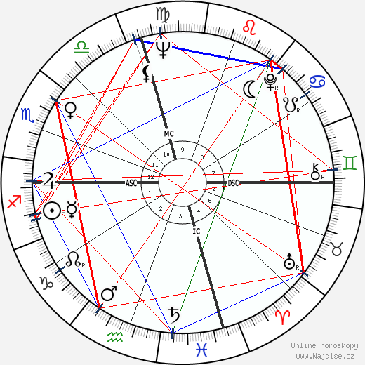 Kenneth Ring wikipedie wiki 2020, 2021 horoskop