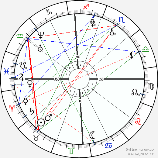 Kenneth Roy Abbott wikipedie wiki 2017, 2018 horoskop