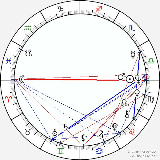 Kenneth Tigar wikipedie wiki 2020, 2021 horoskop