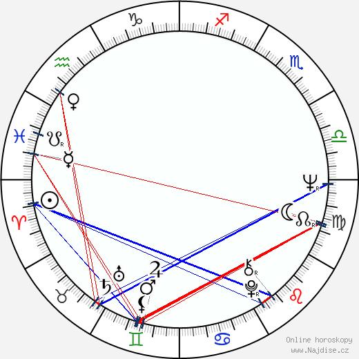 Kenneth Welsh wikipedie wiki 2019, 2020 horoskop