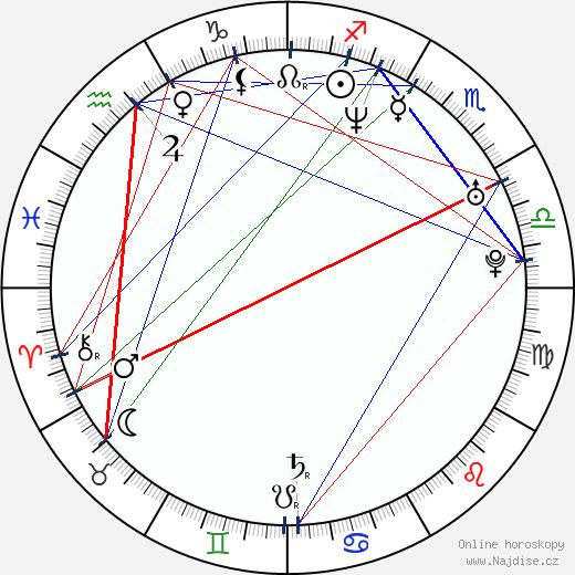 Kenny Easterday wikipedie wiki 2017, 2018 horoskop