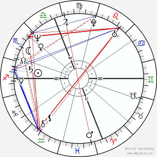Kenny Wightman wikipedie wiki 2019, 2020 horoskop