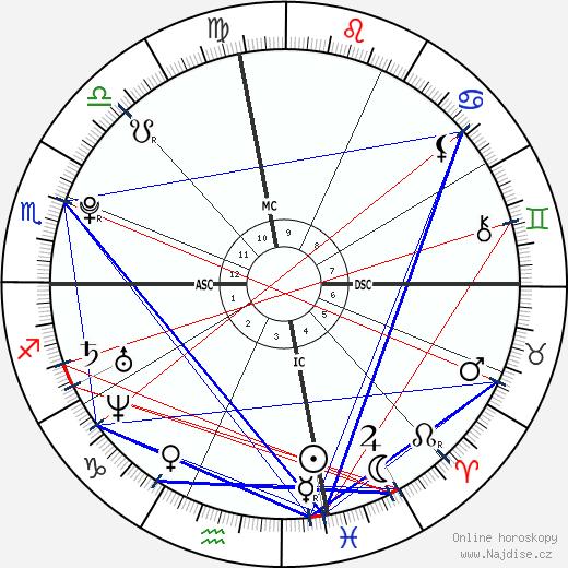 Kesha wikipedie wiki 2020, 2021 horoskop