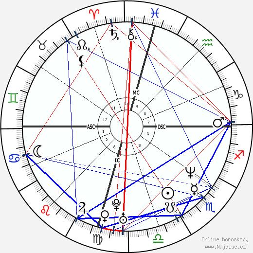 Kevin Burk wikipedie wiki 2018, 2019 horoskop