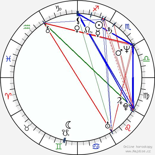 Kevin Conroy wikipedie wiki 2020, 2021 horoskop