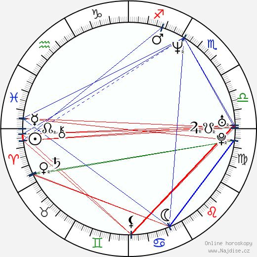 Kevin Corrigan wikipedie wiki 2020, 2021 horoskop