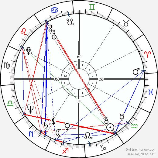 Kevin Costner wikipedie wiki 2018, 2019 horoskop