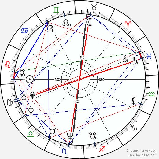 Kevin Dillon wikipedie wiki 2019, 2020 horoskop