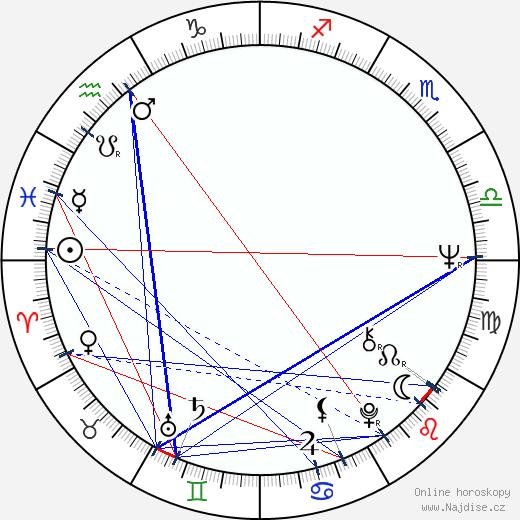 Kevin Dobson wikipedie wiki 2020, 2021 horoskop