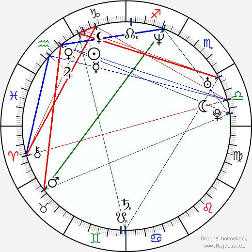Kevin Durand wikipedie wiki 2020, 2021 horoskop