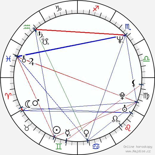 Kevin Eastman wikipedie wiki 2018, 2019 horoskop