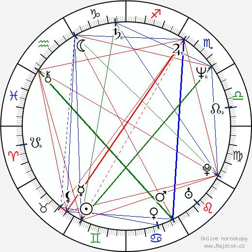 Kevin Gage wikipedie wiki 2018, 2019 horoskop