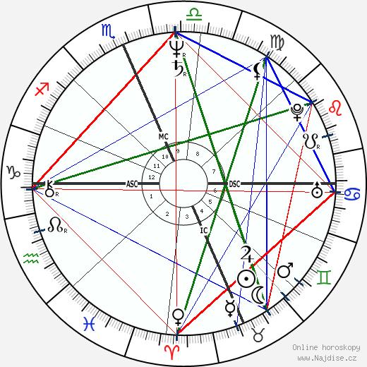 Kevin Grevey wikipedie wiki 2019, 2020 horoskop