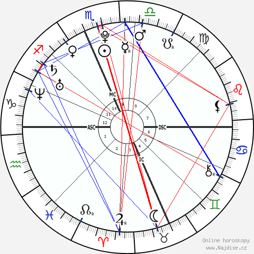 Kevin Jonas wikipedie wiki 2018, 2019 horoskop