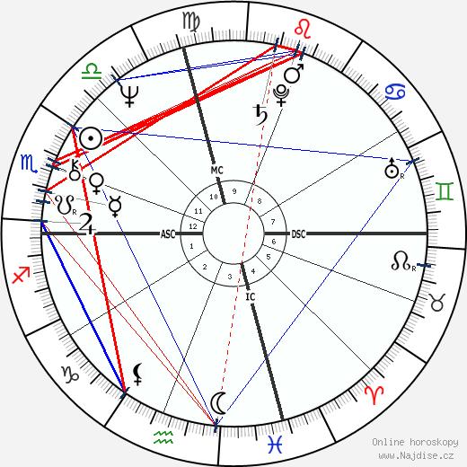 Kevin Kline wikipedie wiki 2018, 2019 horoskop