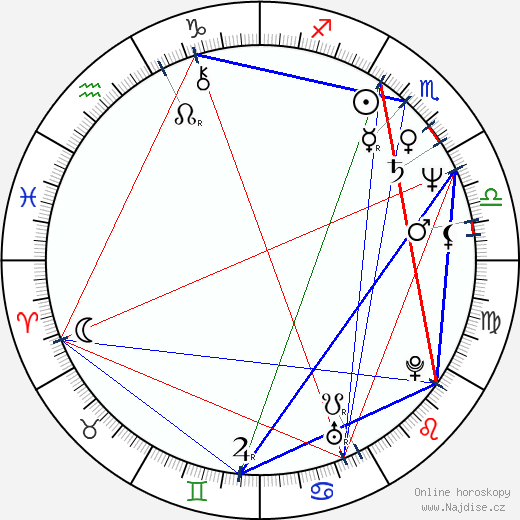 Kevin Nealon wikipedie wiki 2018, 2019 horoskop
