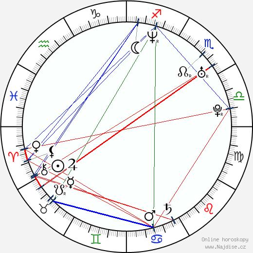 Kevin Rankin wikipedie wiki 2020, 2021 horoskop