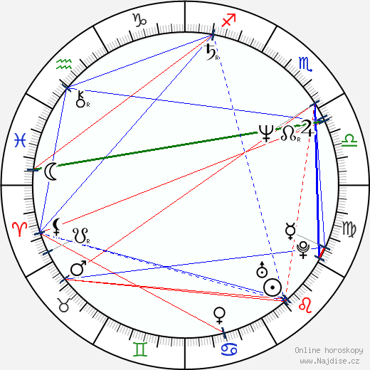 Kevin Rodney Sullivan wikipedie wiki 2018, 2019 horoskop
