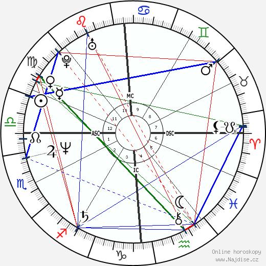 Kevin Sorbo wikipedie wiki 2019, 2020 horoskop