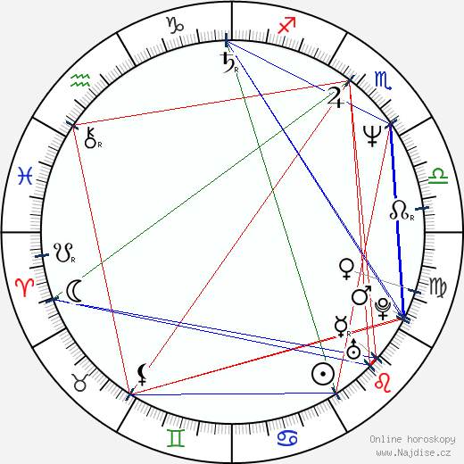 Kevin Spacey wikipedie wiki 2019, 2020 horoskop