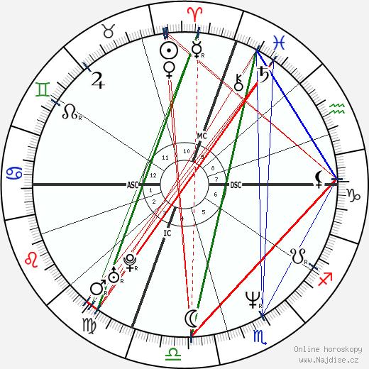 Kevin Stevens wikipedie wiki 2019, 2020 horoskop