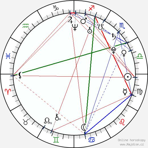 Kevin Zegers wikipedie wiki 2020, 2021 horoskop