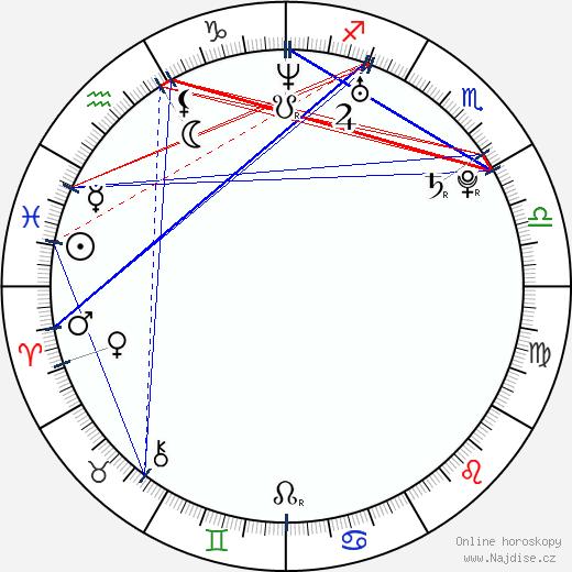 Khadijah wikipedie wiki 2019, 2020 horoskop