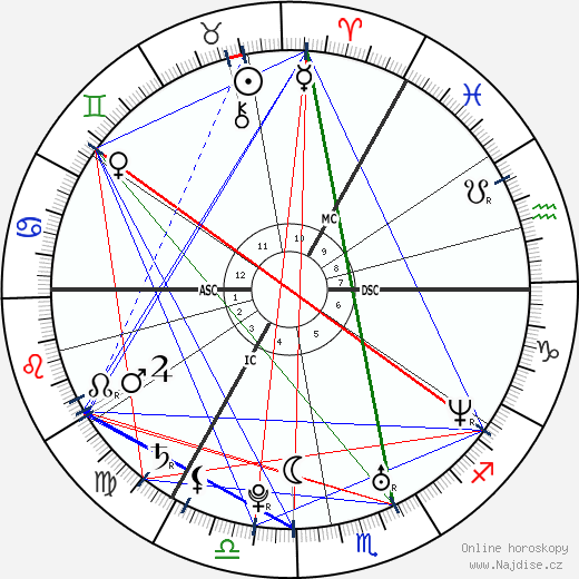 Kian Egan wikipedie wiki 2020, 2021 horoskop
