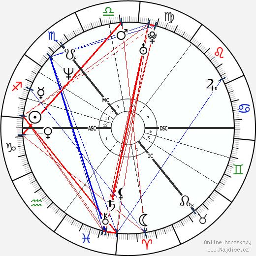 Kiefer Sutherland wikipedie wiki 2019, 2020 horoskop