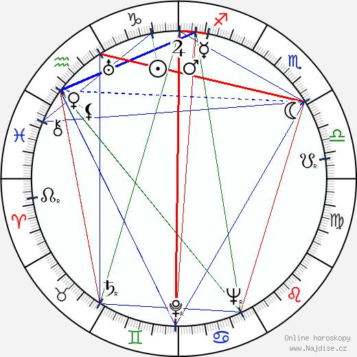 Kien Shih wikipedie wiki 2018, 2019 horoskop