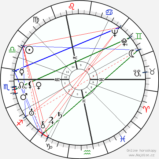 Kiki of Montparnasse wikipedie wiki 2019, 2020 horoskop